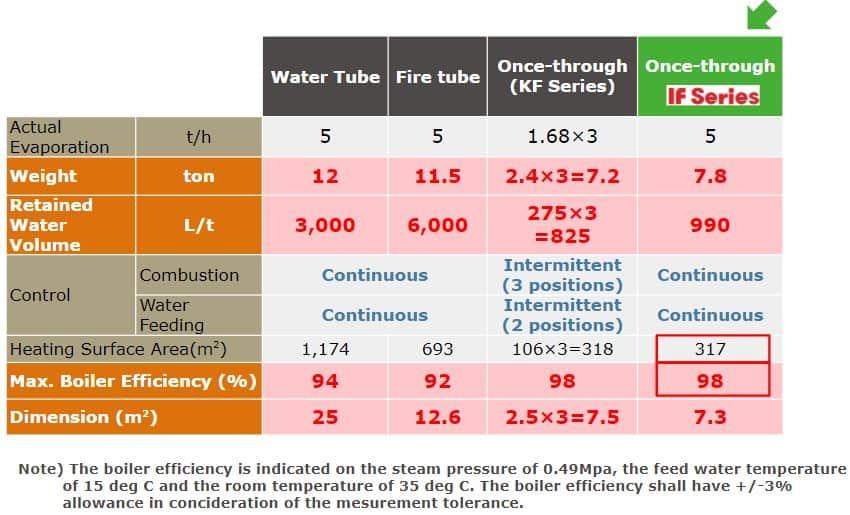 boiler-comparisons